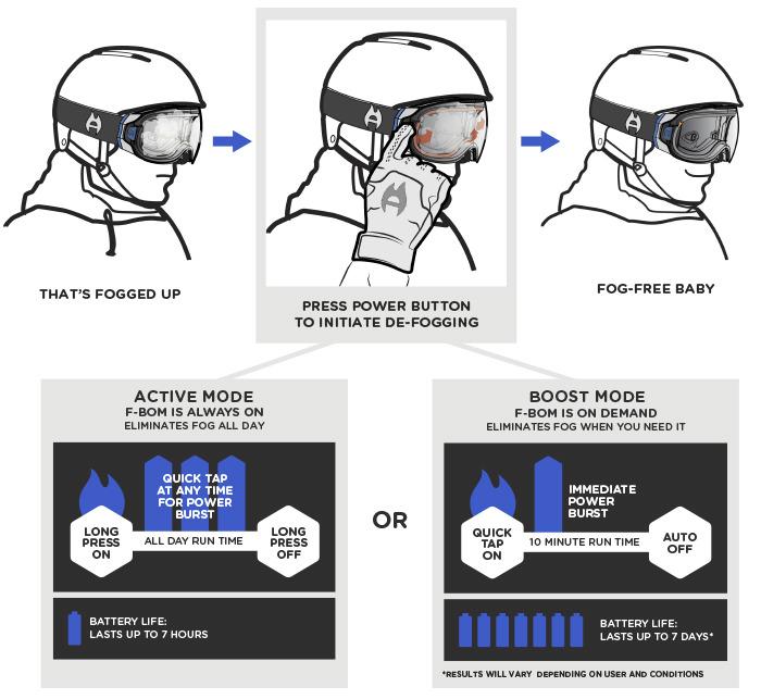 Режимы работы горнолыжной маски F-BOM