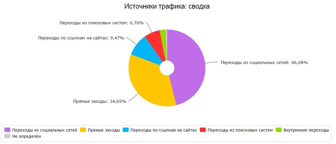 сайтостроение, ski-kuba.ru Источники трафика