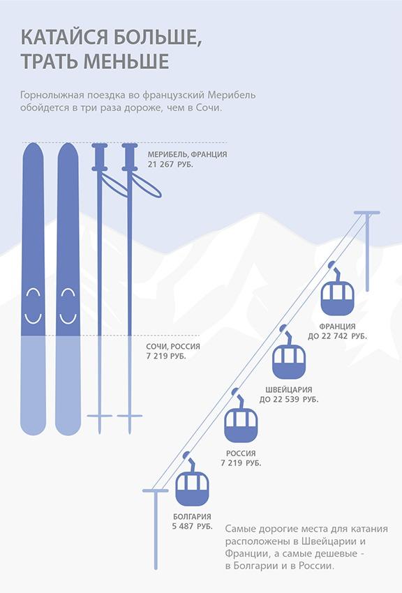 ski-kuba Сравнение стоимости отдыха на горнолыжных курортах мира