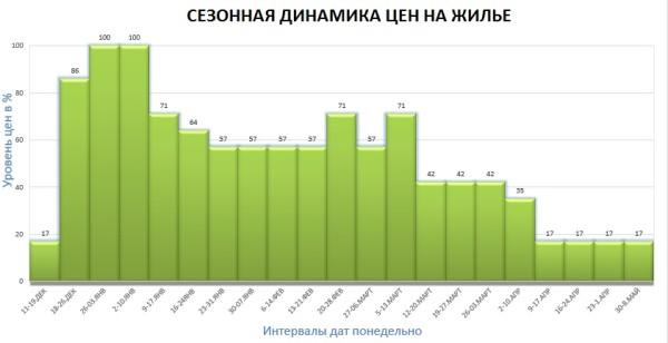 Красная поляна. Динамика цен на жилье в высокий сезон