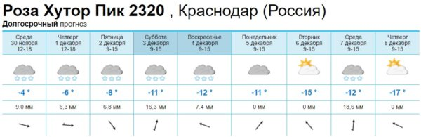 Прогноз снега в Красной Поляне - ждем ураганный снегопад